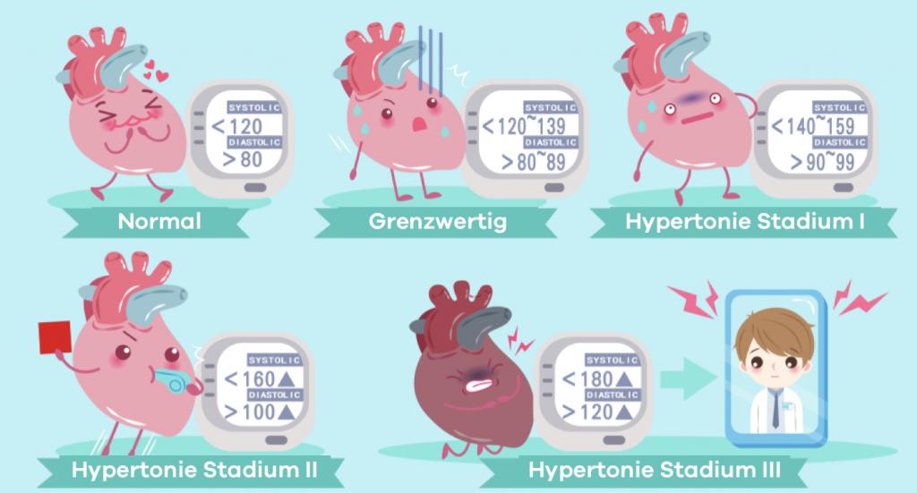 Stadien des Blutdrucks