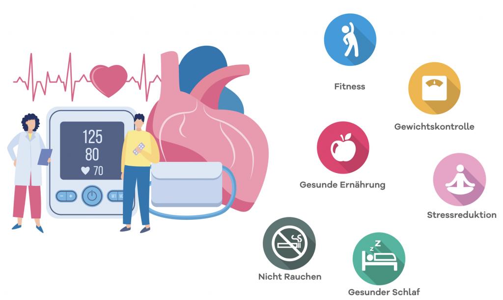 Fitness, gesunde Ernährung, Gewichtskontrolle, gesunder Schlaf, nicht rauchen und Stressreduktion hilft Bluthochdruck vorzubeugen.